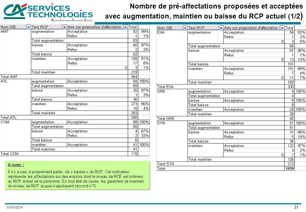 31 01/01/2014 Nombre de pré-affectations proposées et acceptées avec augmentation, maintien ou baisse du RCP actuel (1/2 ) A noter : Il ny a pas, à proprement parler, de « baisse » du RCP.