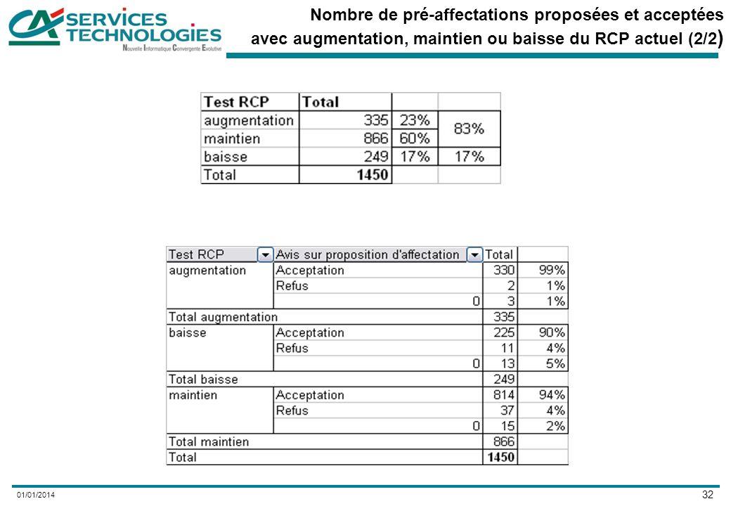 32 01/01/2014 Nombre de pré-affectations proposées et acceptées avec augmentation, maintien ou baisse du RCP actuel (2/2 )