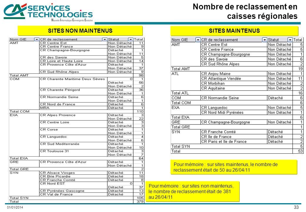 33 01/01/2014 Nombre de reclassement en caisses régionales SITES NON MAINTENUS SITES MAINTENUS Pour mémoire : sur sites non maintenus, le nombre de reclassement était de 381 au 26/04/11 Pour mémoire : sur sites maintenus, le nombre de reclassement était de 50 au 26/04/11