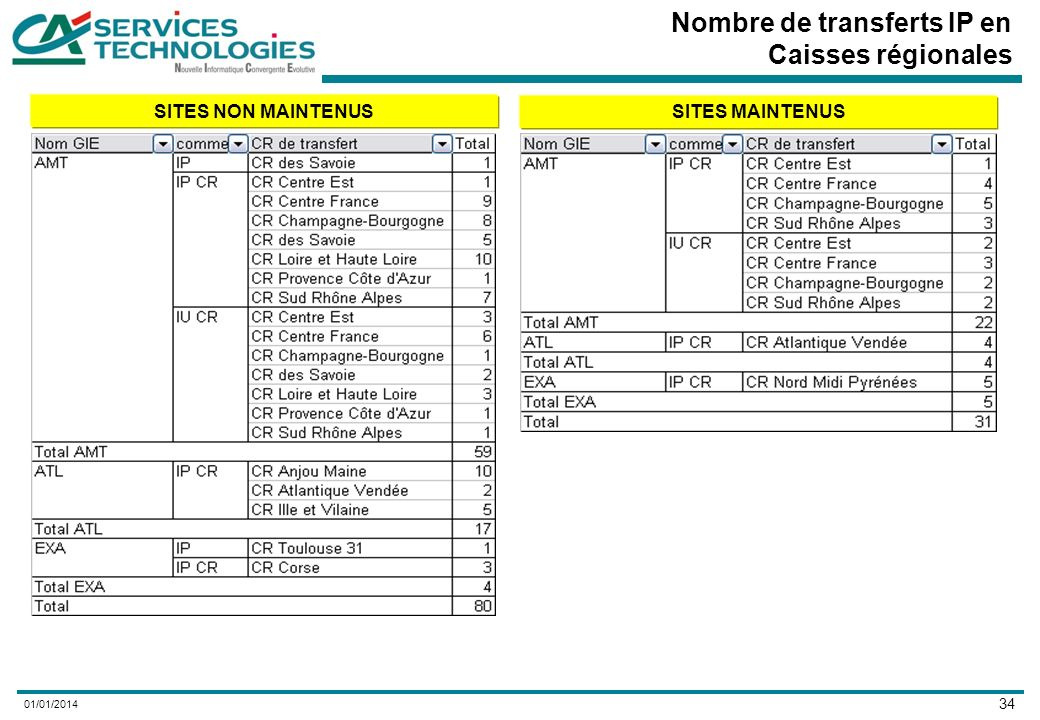34 01/01/2014 Nombre de transferts IP en Caisses régionales SITES NON MAINTENUS SITES MAINTENUS