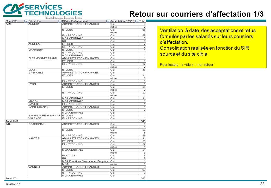 38 01/01/2014 Retour sur courriers daffectation 1/3 Ventilation, à date, des acceptations et refus formulés par les salariés sur leurs courriers daffectation.