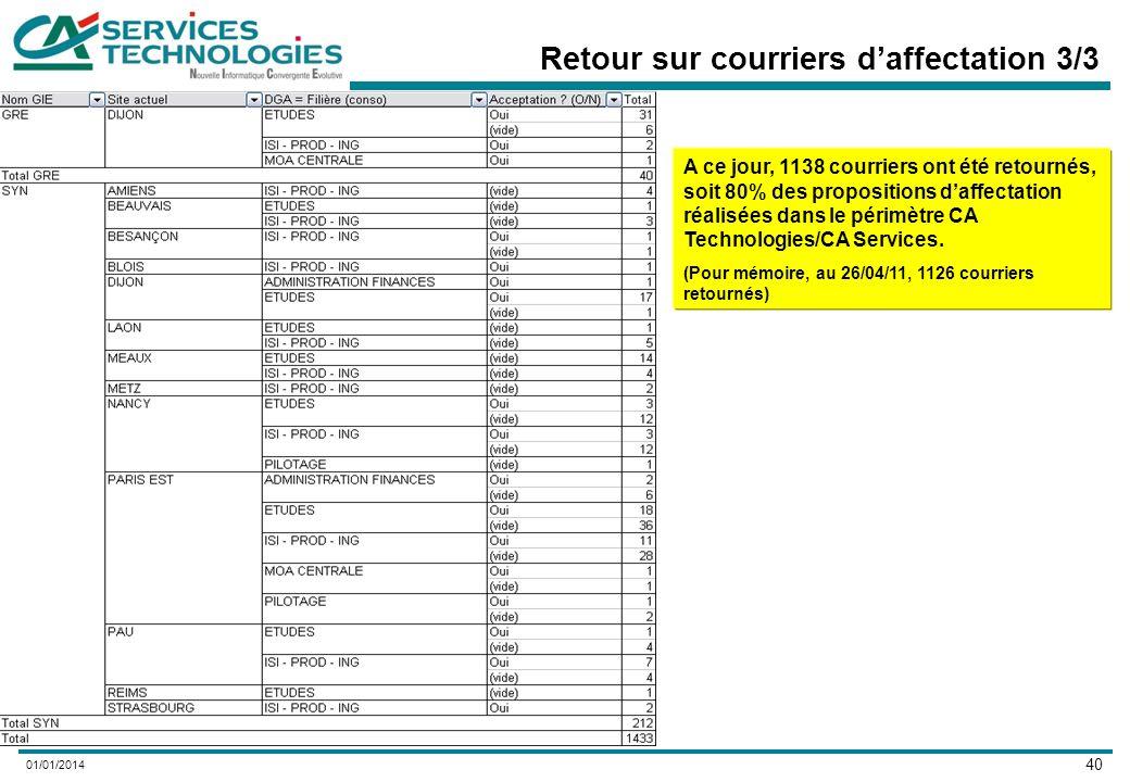 40 01/01/2014 Retour sur courriers daffectation 3/3 A ce jour, 1138 courriers ont été retournés, soit 80% des propositions daffectation réalisées dans le périmètre CA Technologies/CA Services.