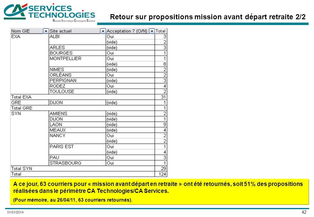 42 01/01/2014 Retour sur propositions mission avant départ retraite 2/2 A ce jour, 63 courriers pour « mission avant départ en retraite » ont été retournés, soit 51% des propositions réalisées dans le périmètre CA Technologies/CA Services.