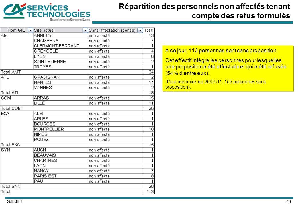 43 01/01/2014 Répartition des personnels non affectés tenant compte des refus formulés A ce jour, 113 personnes sont sans proposition.