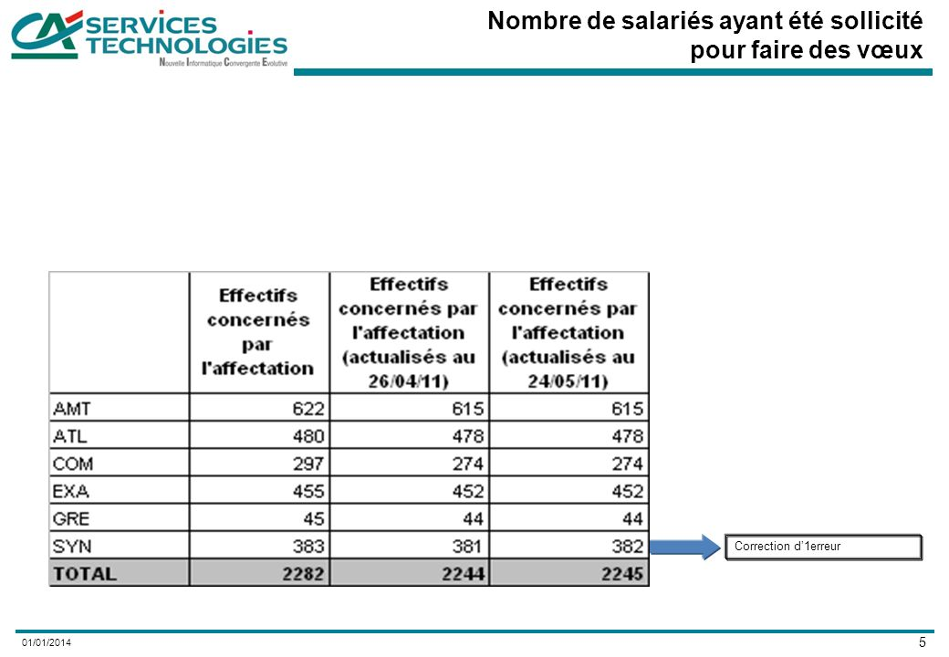 6 01/01/2014 Chiffres Clés 2245 salariés concernés par le processus daffectation au 24 mai (2244 au 26 avril 2011) Au 24 mai, propositions possibles pour 96,3% des salariés concernés –1616 propositions dans CA Technologies ou CA Services (72%) (1601 au 26 avril 2011) Dont 1485 propositions daffectation sur poste (66%) (1471 au 26 avril 2011) Dont 131 missions avant retraite (6%) (130 au 26 avril 2011) –432 salariés avec un reclassement en Caisse régionale (19%) (431 au 26 avril 2011) –111 salariés concernés par le transfert des activités IP/IU en Caisse régionale (5%) A date, 83 salariés sans pré-proposition daffectation ou autre proposition (3,7%) (101 au 26 avril 2011) 94,5% des propositions daffectation sur poste saccompagnent dun maintien ou dune augmentation du RCE source (94% au 26 avril 2011) 14% des propositions daffectation sur poste saccompagnent dune mobilité géographique dont 95% dentre elles acceptées, à date (95% au 26 avril 2011)