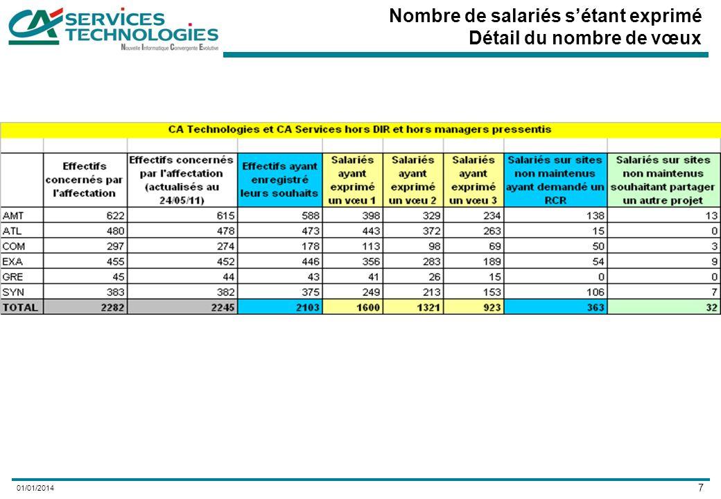 7 01/01/2014 Nombre de salariés sétant exprimé Détail du nombre de vœux