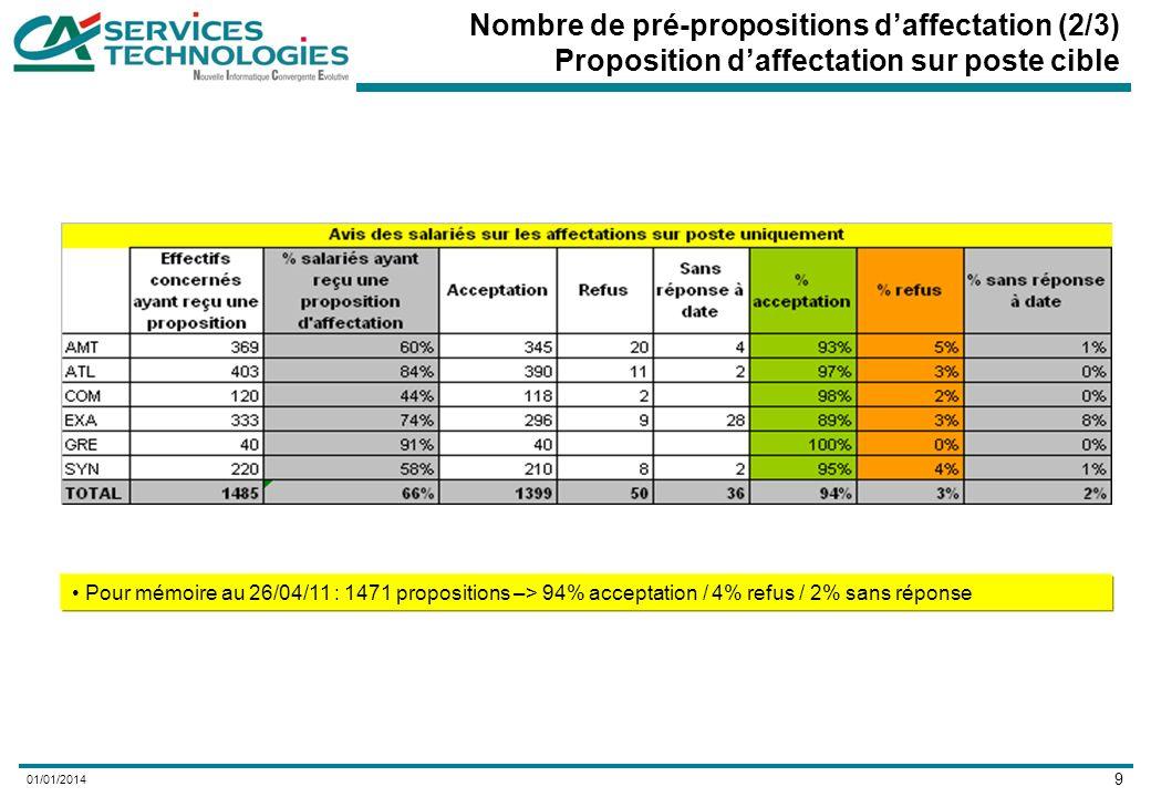 9 01/01/2014 Nombre de pré-propositions daffectation (2/3) Proposition daffectation sur poste cible Pour mémoire au 26/04/11 : 1471 propositions –> 94% acceptation / 4% refus / 2% sans réponse