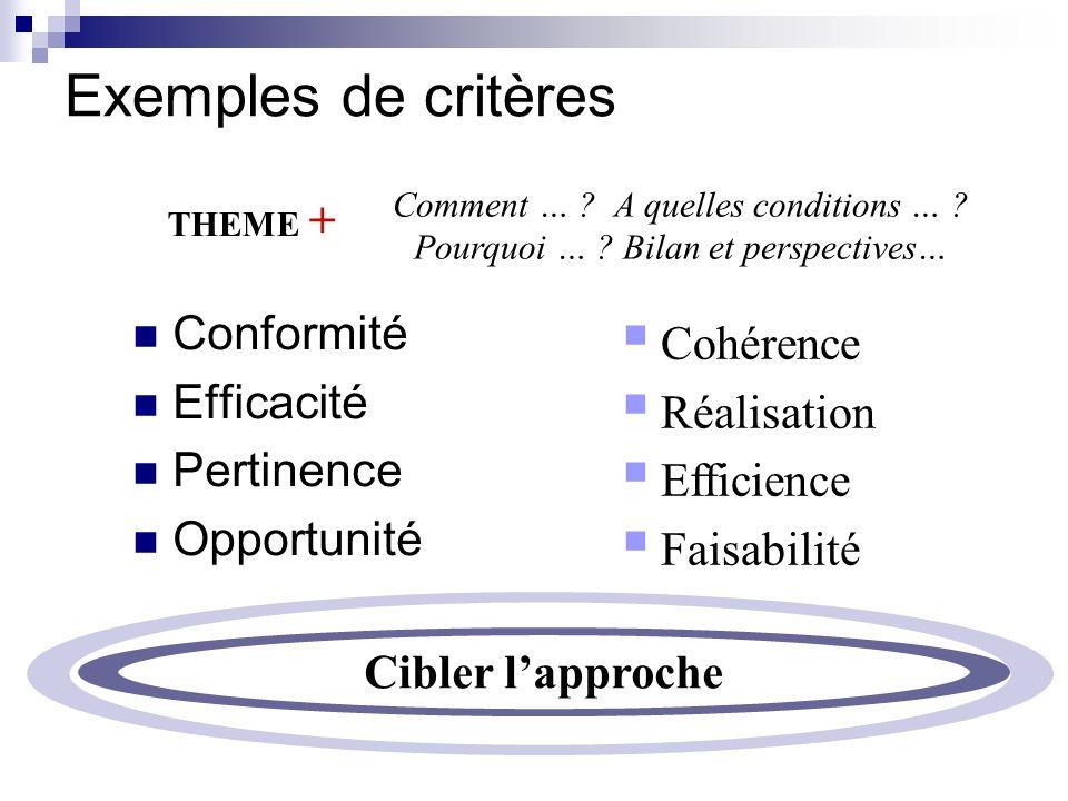 Exemples de critères Conformité Efficacité Pertinence Opportunité Cohérence Réalisation Efficience Faisabilité Comment … ? A quelles conditions … ? Po