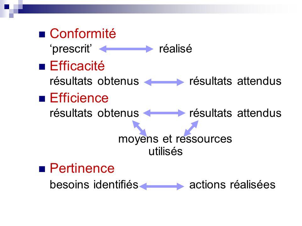 Conformité prescritréalisé Efficacité résultats obtenusrésultats attendus Efficience résultats obtenusrésultats attendus moyens et ressources utilisés