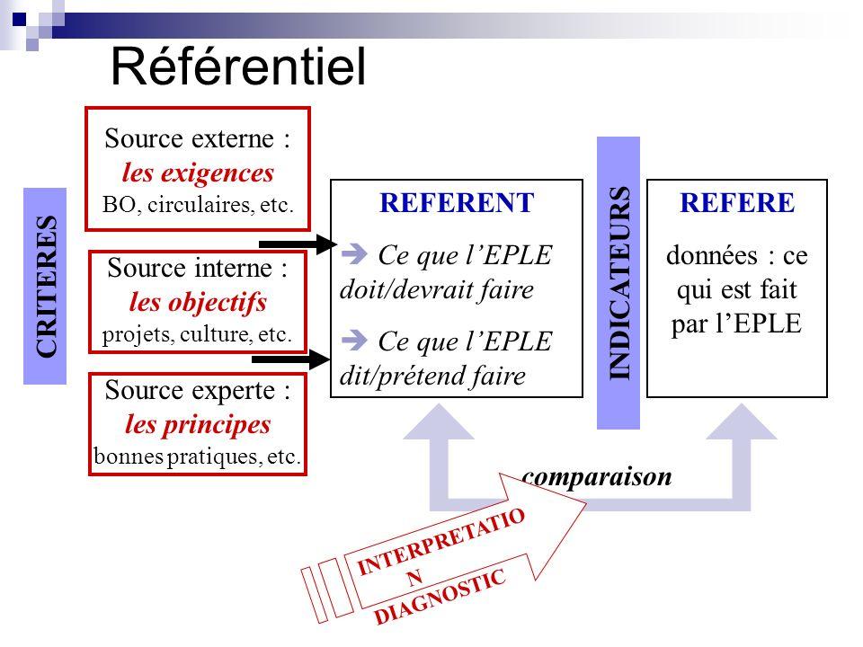 Référentiel REFERENT Ce que lEPLE doit/devrait faire Ce que lEPLE dit/prétend faire Source externe : les exigences BO, circulaires, etc. Source intern