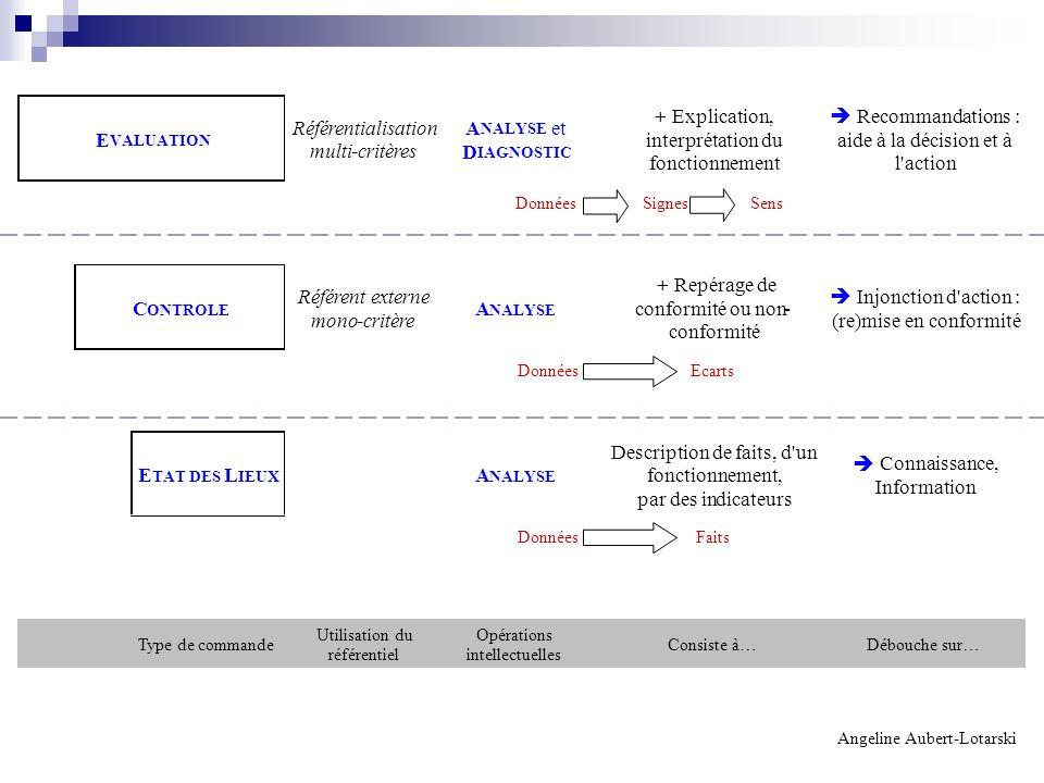 Référentialisation multi-critères A NALYSE et D IAGNOSTIC + Explication, interprétation du fonctionnement Recommandations : aide à la décision et à l'