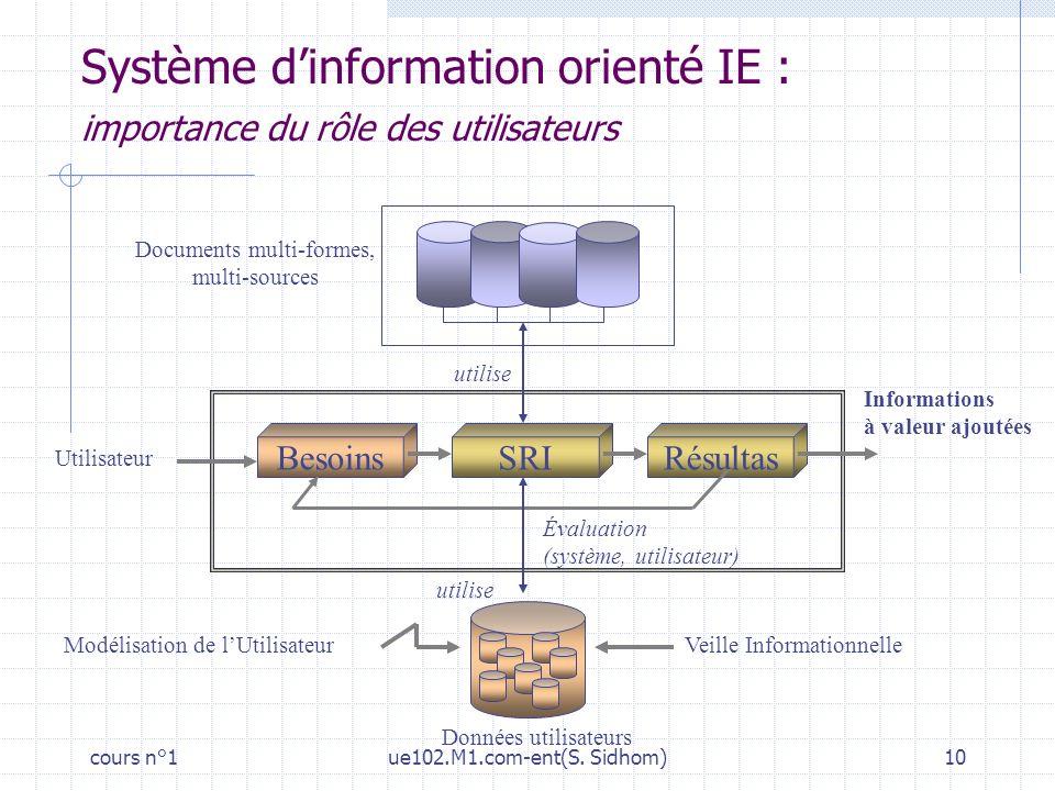cours n°1ue102.M1.com-ent(S. Sidhom)10 BesoinsRésultasSRI Utilisateur Informations à valeur ajoutées Documents multi-formes, multi-sources Données uti