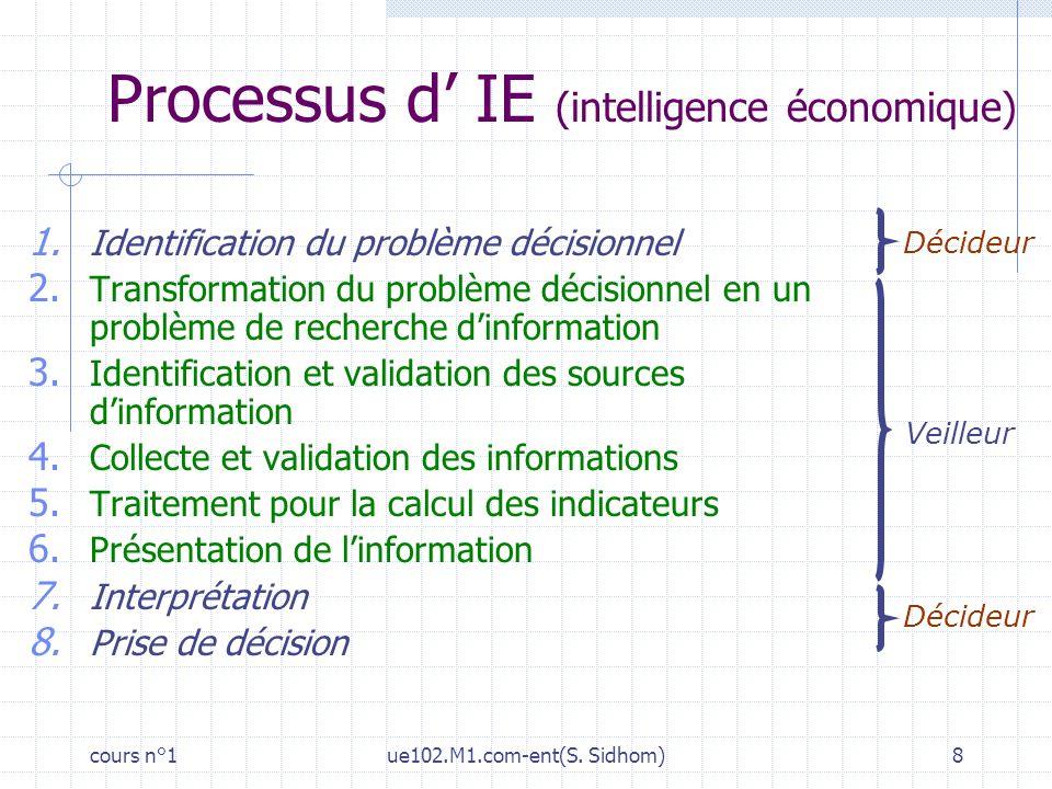 cours n°1ue102.M1.com-ent(S. Sidhom)8 Processus d IE (intelligence économique) Décideur 1. Identification du problème décisionnel 2. Transformation du