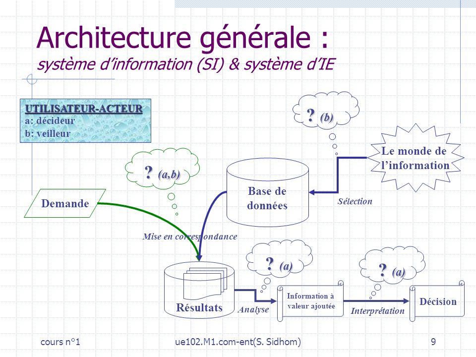 cours n°1ue102.M1.com-ent(S. Sidhom)9 Le monde de linformation Base de données Résultats Sélection Information à valeur ajoutée Interprétation Demande