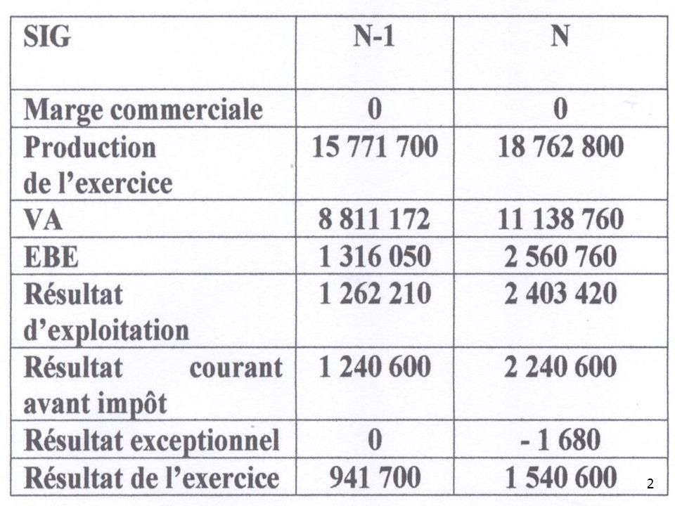 Exercice NExercice N-1 Résultat1 540 600941 700 + Dotations exp135 73821 420 + Dotations exc1680 - Reprises (exp, exc, fin) 00 = CAF1 678 018963 120 Calcul de la CAF en exercice N et N-1