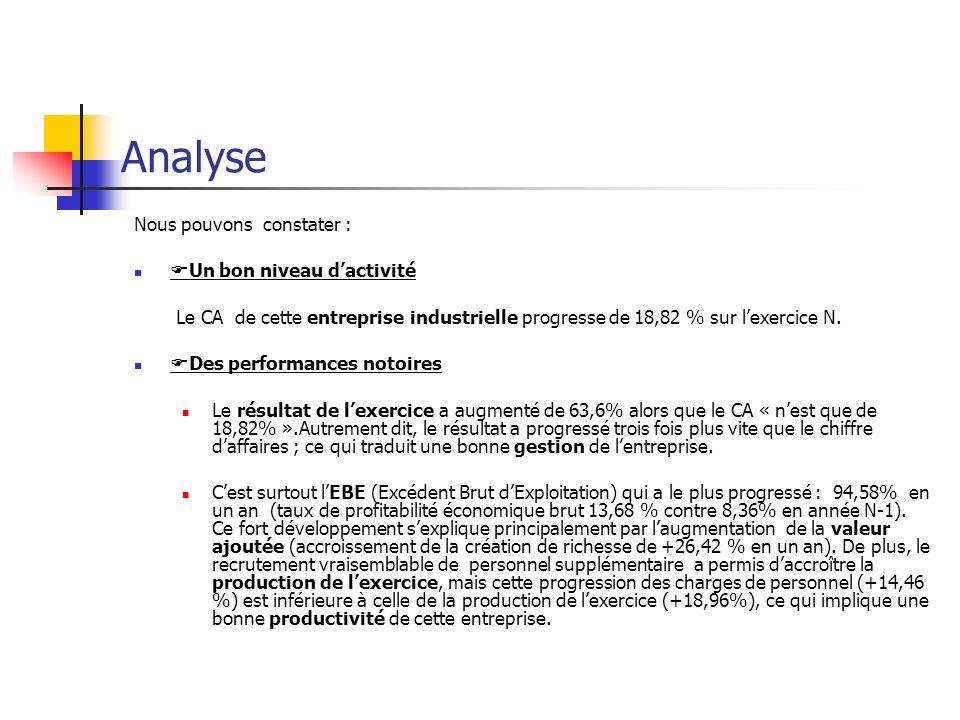 Analyse Nous pouvons constater : Un bon niveau dactivité Le CA de cette entreprise industrielle progresse de 18,82 % sur lexercice N.