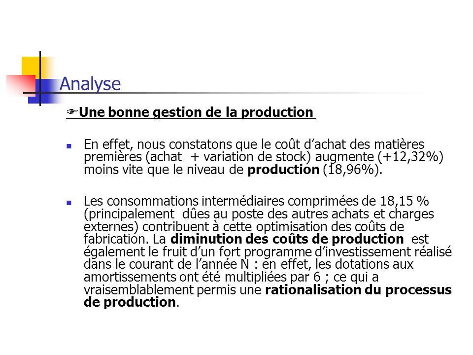Analyse Une bonne gestion de la production En effet, nous constatons que le coût dachat des matières premières (achat + variation de stock) augmente (+12,32%) moins vite que le niveau de production (18,96%).