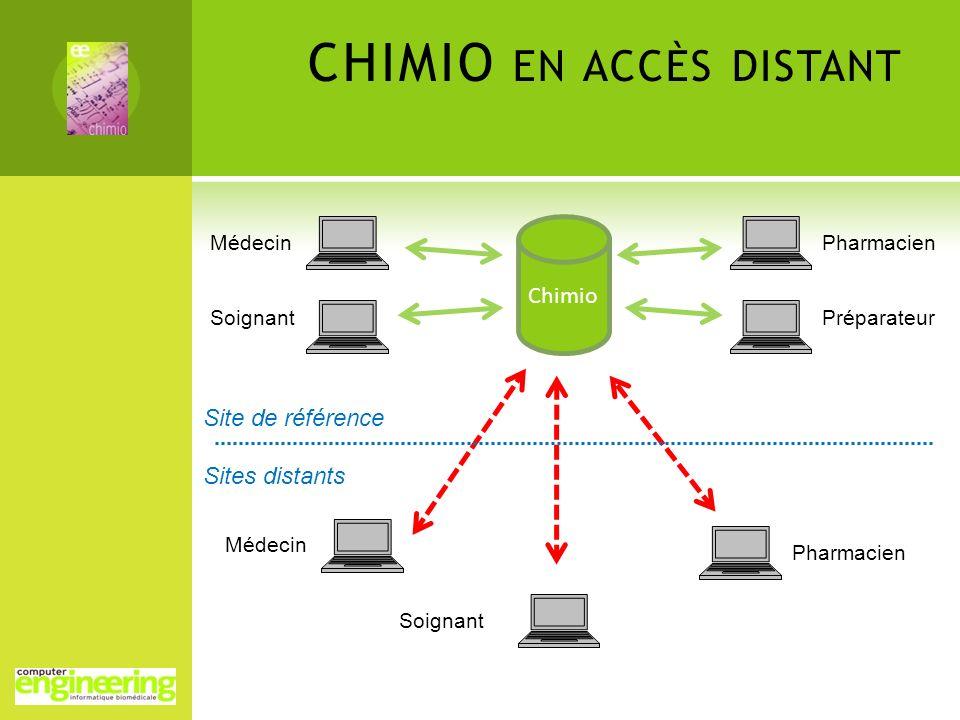 CHIMIO EN ACCÈS DISTANT Chimio Médecin Soignant Pharmacien Préparateur Médecin Soignant Pharmacien Site de référence Sites distants