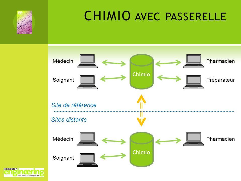 CHIMIO AVEC PASSERELLE Chimio Médecin Soignant Pharmacien Préparateur Site de référence Sites distants Chimio Médecin Soignant Pharmacien