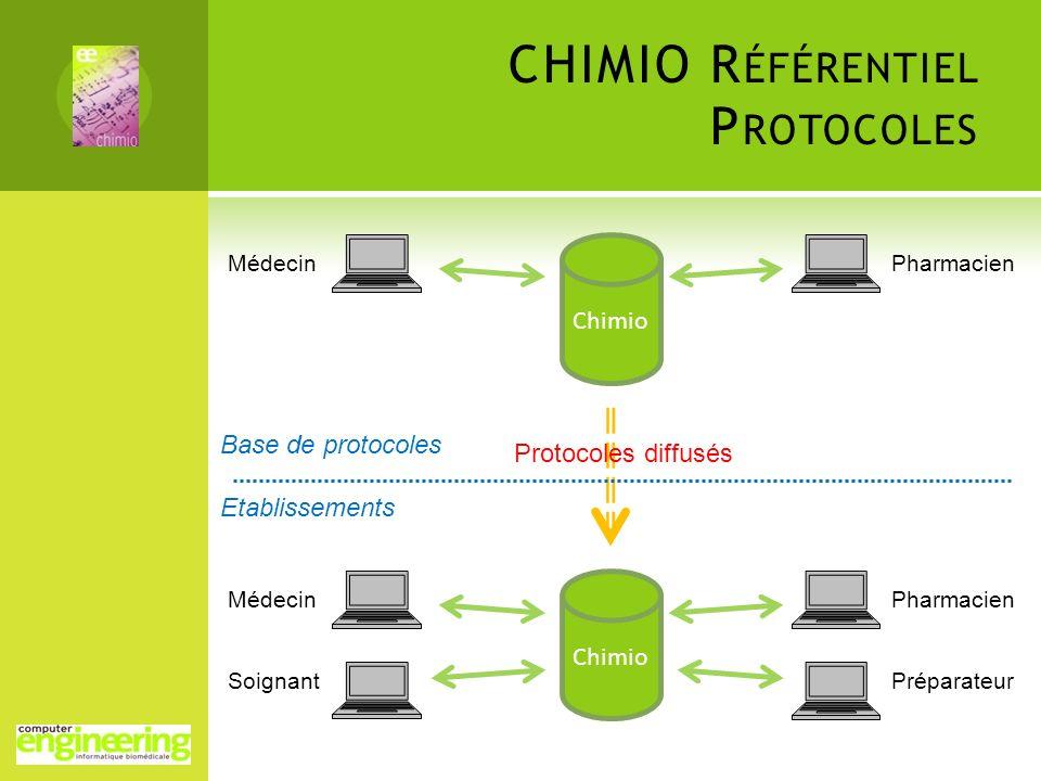 CHIMIO R ÉFÉRENTIEL P ROTOCOLES Chimio MédecinPharmacien Base de protocoles Etablissements Chimio Médecin Soignant Pharmacien Préparateur Protocoles d
