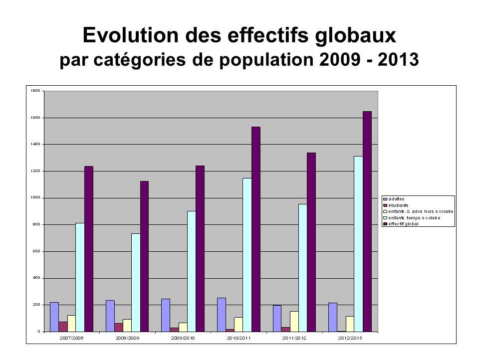 Evolution des effectifs globaux par catégories de population 2009 - 2013