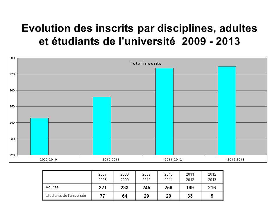 Evolution des inscrits par disciplines, adultes et étudiants de luniversité 2009 - 2013 2007 2008 2009 2010 2011 2012 2013 Adultes 221233245256199216 Etudiants de luniversité 77642920335