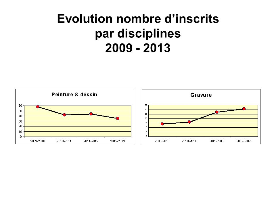 Evolution nombre dinscrits par disciplines 2009 - 2013