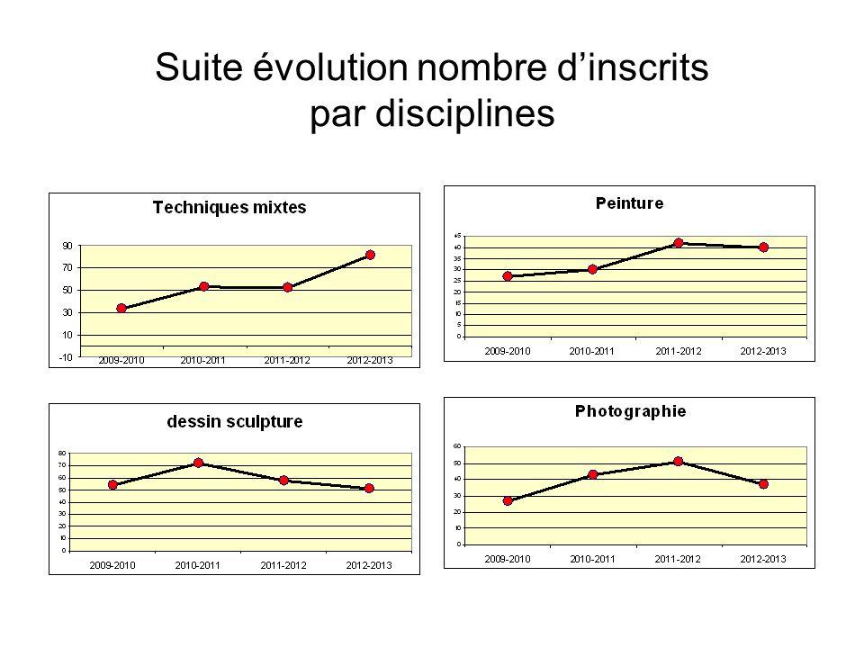 Suite évolution nombre dinscrits par disciplines