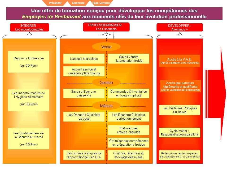 SommairePrécédentPage Suivante Une offre de formation conçue pour développer les compétences des Employés de Restaurant aux moments clés de leur évolu