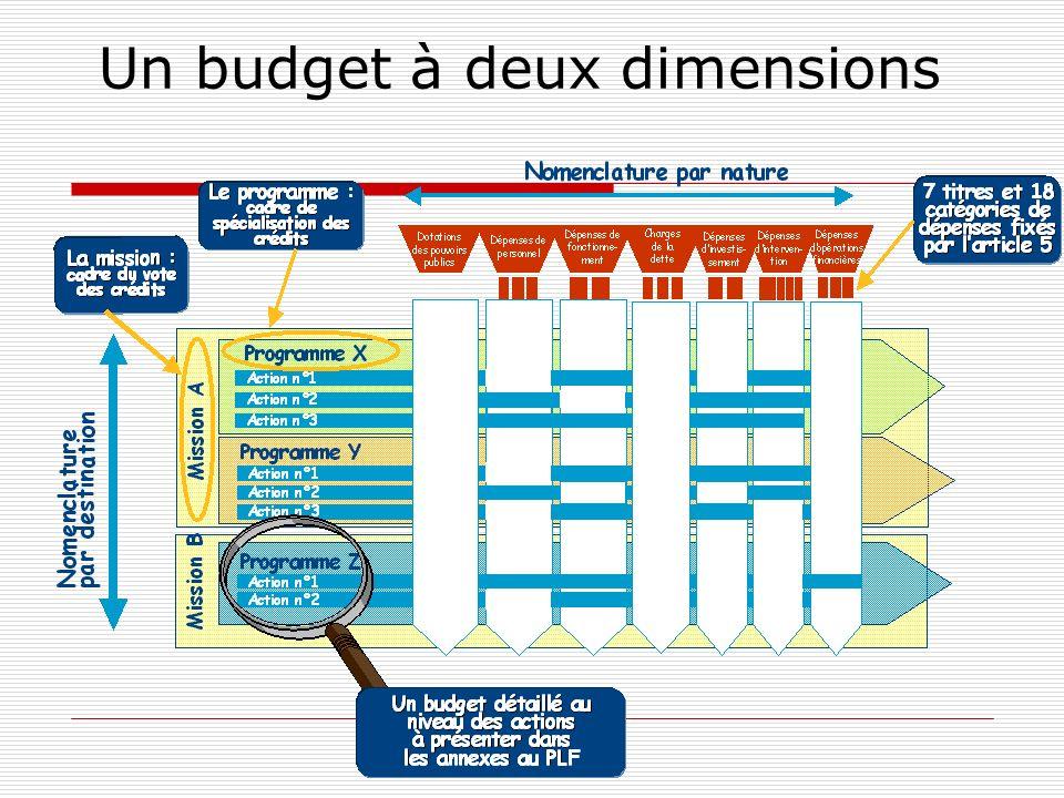 Un budget à deux dimensions