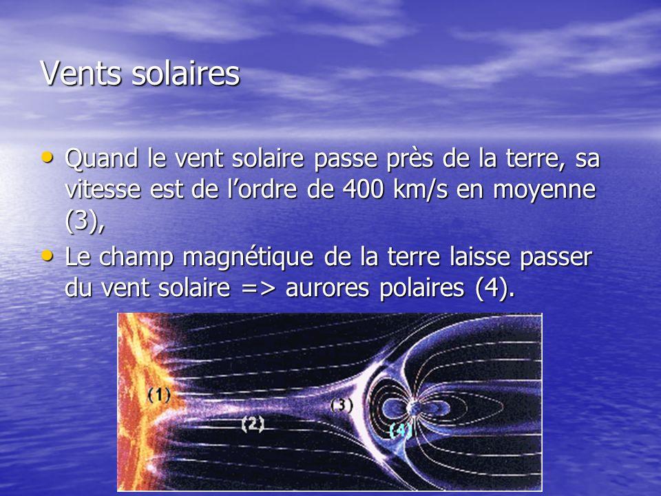 Vents solaires Quand le vent solaire passe près de la terre, sa vitesse est de lordre de 400 km/s en moyenne (3), Quand le vent solaire passe près de la terre, sa vitesse est de lordre de 400 km/s en moyenne (3), Le champ magnétique de la terre laisse passer du vent solaire => aurores polaires (4).