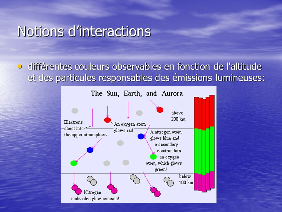 Notions dinteractions différentes couleurs observables en fonction de l altitude et des particules responsables des émissions lumineuses: différentes couleurs observables en fonction de l altitude et des particules responsables des émissions lumineuses:
