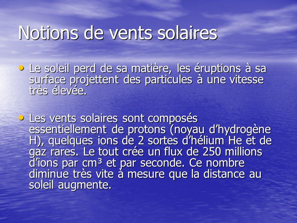 Notions de vents solaires Le soleil perd de sa matière, les éruptions à sa surface projettent des particules à une vitesse très élevée.