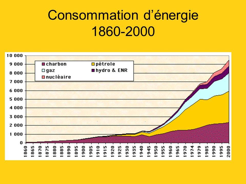 Consommation dénergie 1860-2000