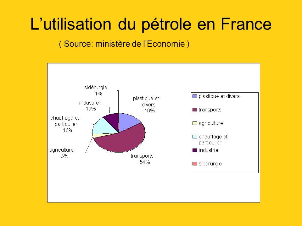 Lutilisation du pétrole en France ( Source: ministère de lEconomie )