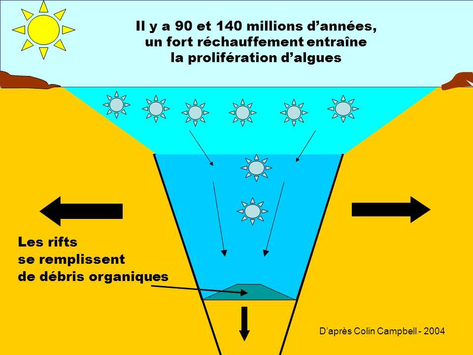 Il y a 90 et 140 millions dannées, un fort réchauffement entraîne la prolifération dalgues Les rifts se remplissent de débris organiques Daprès Colin
