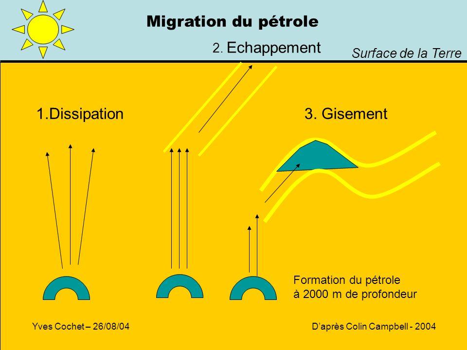 1.Dissipation 2. Echappement 3. Gisement Surface de la Terre Daprès Colin Campbell - 2004Yves Cochet – 26/08/04 Migration du pétrole Formation du pétr