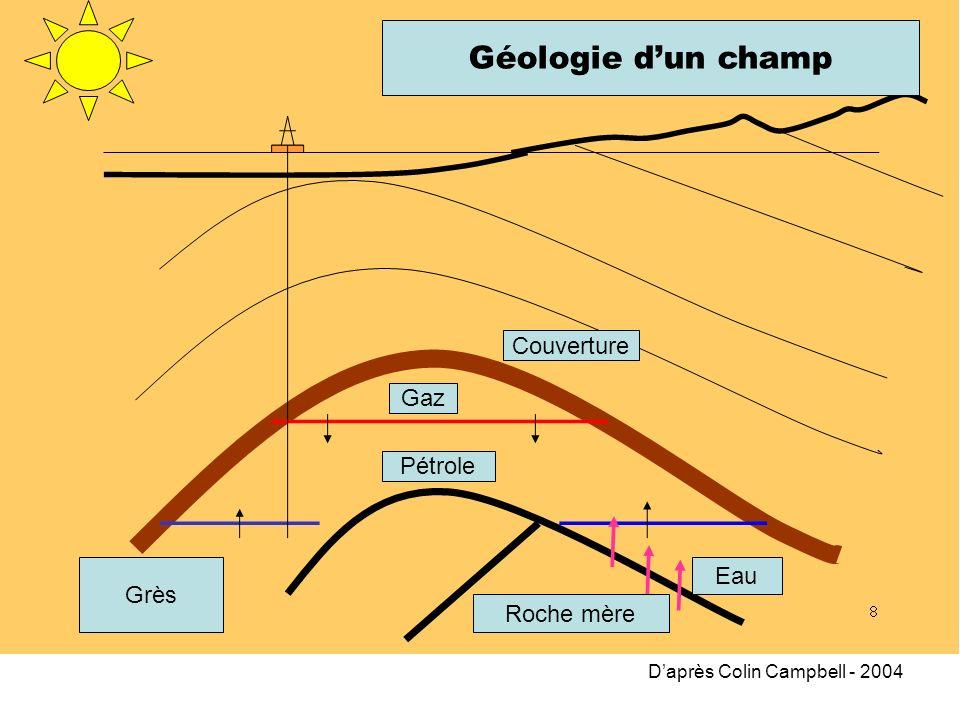 Géologie dun champ Couverture Daprès Colin Campbell - 2004 Gaz Pétrole Roche mère Eau Grès