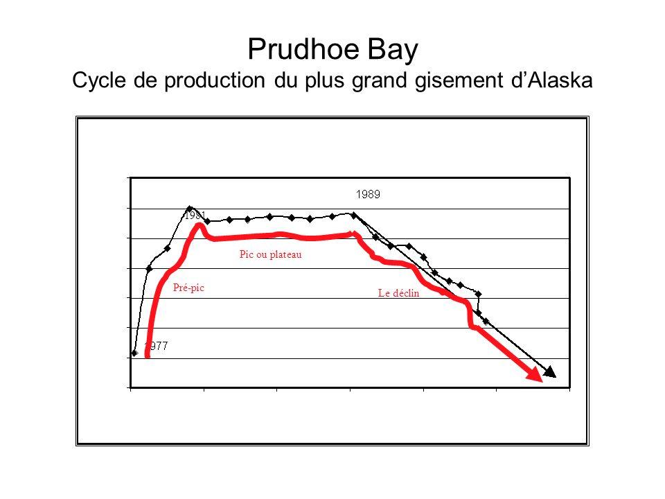 Prudhoe Bay Cycle de production du plus grand gisement dAlaska 1981 Pré-pic Pic ou plateau Le déclin