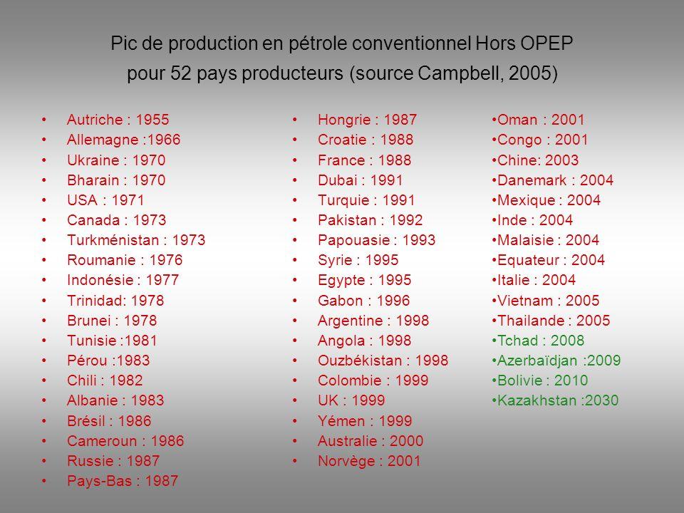 Pic de production en pétrole conventionnel Hors OPEP pour 52 pays producteurs (source Campbell, 2005) Autriche : 1955 Allemagne :1966 Ukraine : 1970 B