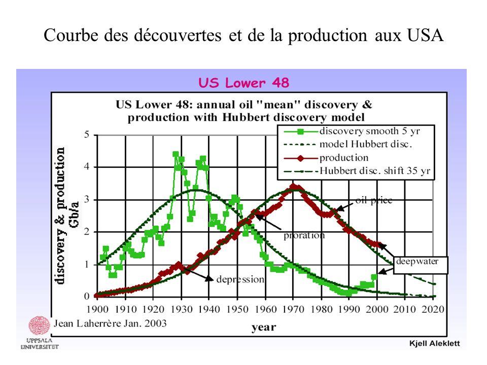 Courbe des découvertes et de la production aux USA