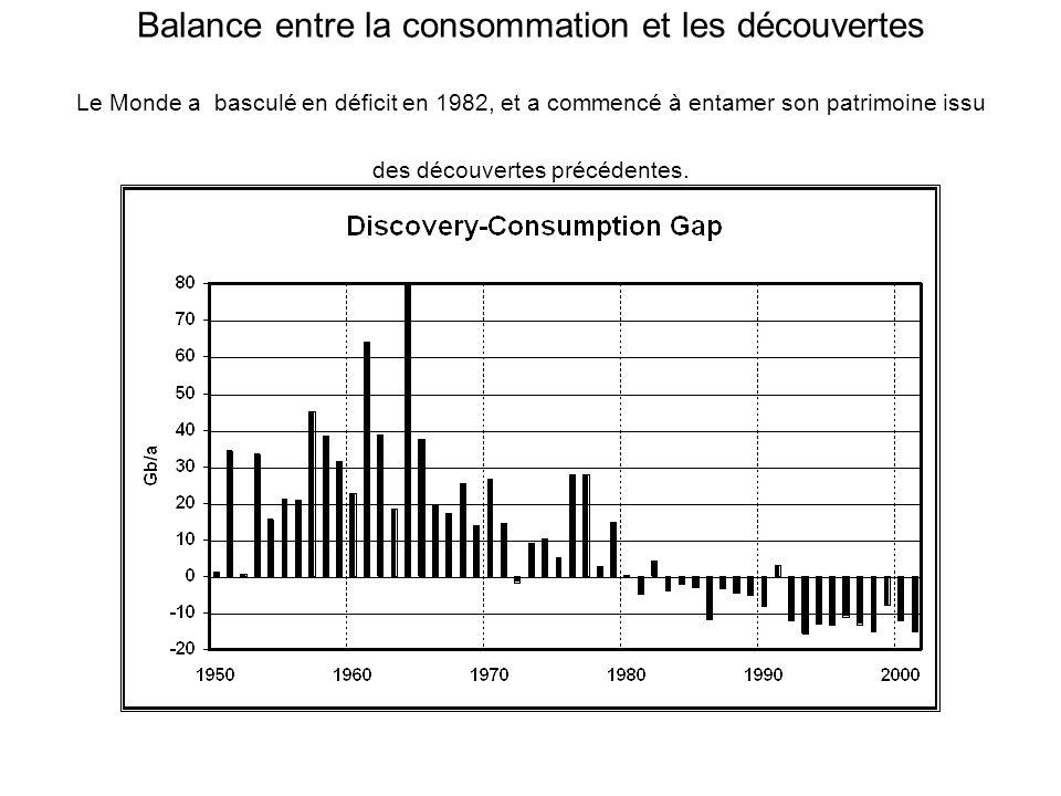 Balance entre la consommation et les découvertes Le Monde a basculé en déficit en 1982, et a commencé à entamer son patrimoine issu des découvertes pr