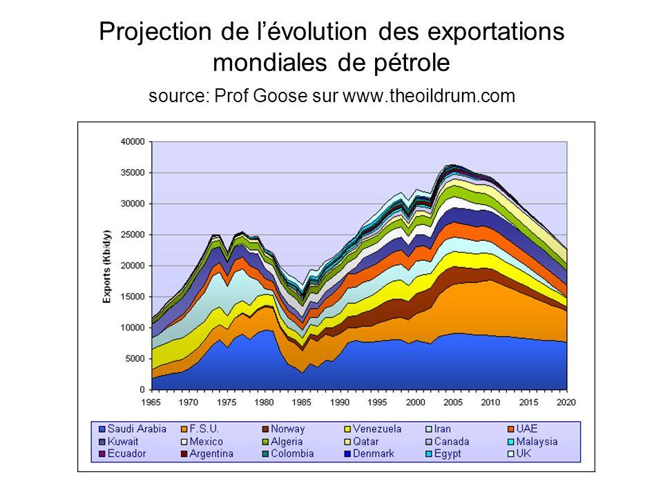 Projection de lévolution des exportations mondiales de pétrole source: Prof Goose sur www.theoildrum.com
