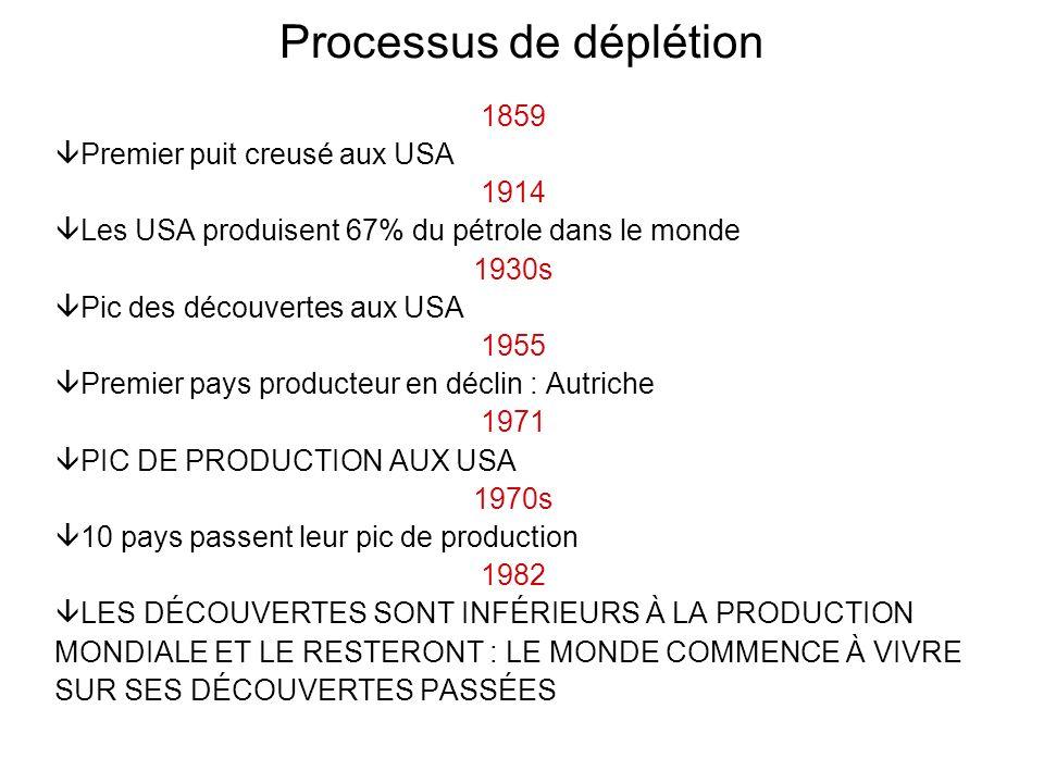 Processus de déplétion 1859 Premier puit creusé aux USA 1914 Les USA produisent 67% du pétrole dans le monde 1930s Pic des découvertes aux USA 1955 Pr
