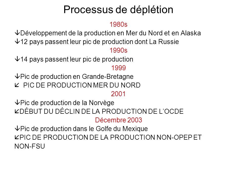 Processus de déplétion 1980s Développement de la production en Mer du Nord et en Alaska 12 pays passent leur pic de production dont La Russie 1990s 14