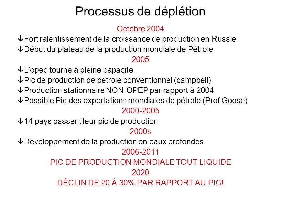Processus de déplétion Octobre 2004 Fort ralentissement de la croissance de production en Russie Début du plateau de la production mondiale de Pétrole
