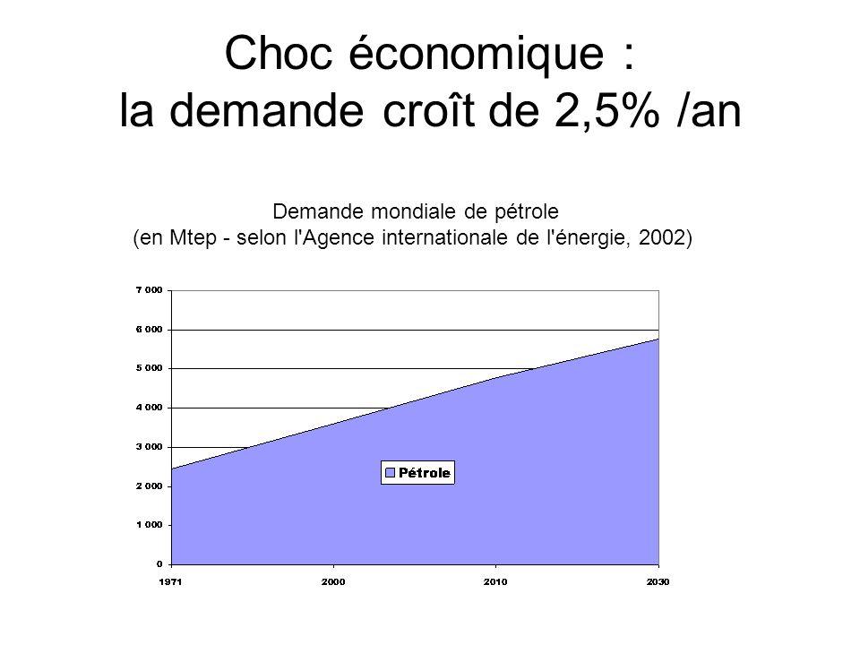 Choc économique : la demande croît de 2,5% /an Demande mondiale de pétrole (en Mtep - selon l'Agence internationale de l'énergie, 2002)
