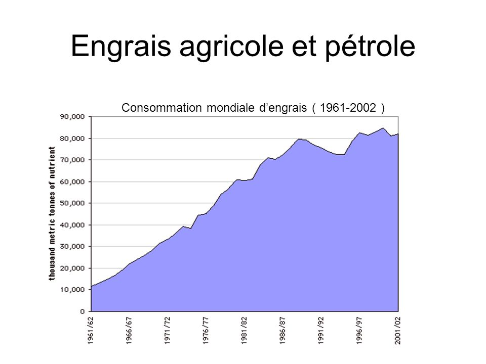 Engrais agricole et pétrole Consommation mondiale dengrais ( 1961-2002 )