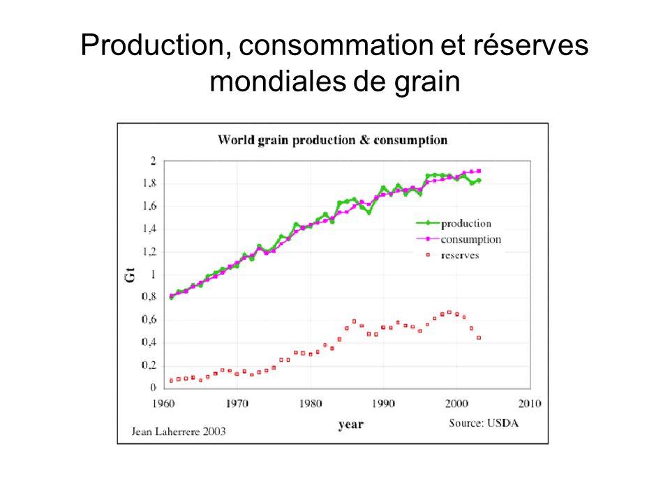 Production, consommation et réserves mondiales de grain