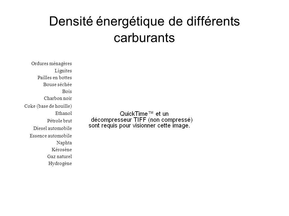 Densité énergétique de différents carburants Ordures ménagères Lignites Pailles en bottes Bouse séchée Bois Charbon noir Coke (base de houille) Ethano